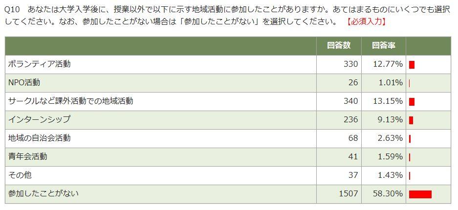 2017_前期_上級生_Q10
